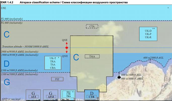 классификация воздушного пространства Украины